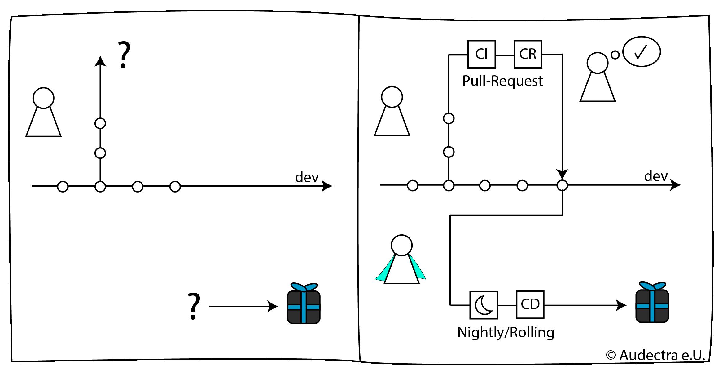 Software DevOps